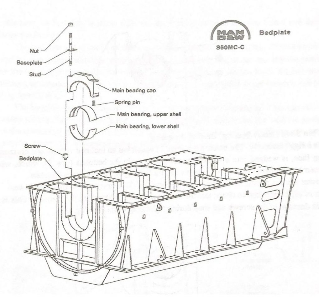 """The MC engine series equipped with """"Thick shell bearings or Thin shell bearings."""