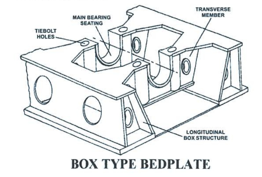 The Bedplate is the foundation for 2 stroke engine. It must be rigid enough to support the weight of the rest of the engine and maintain the crankshaft, which sits in the bearing housings in the transverse girders, in alignment. At the same time, it must be flexible enough to hog and sag with the foundation plate. The foundation plate is a part of the ship's structure.